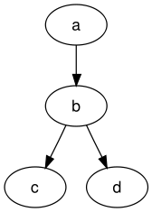 Example dot graph