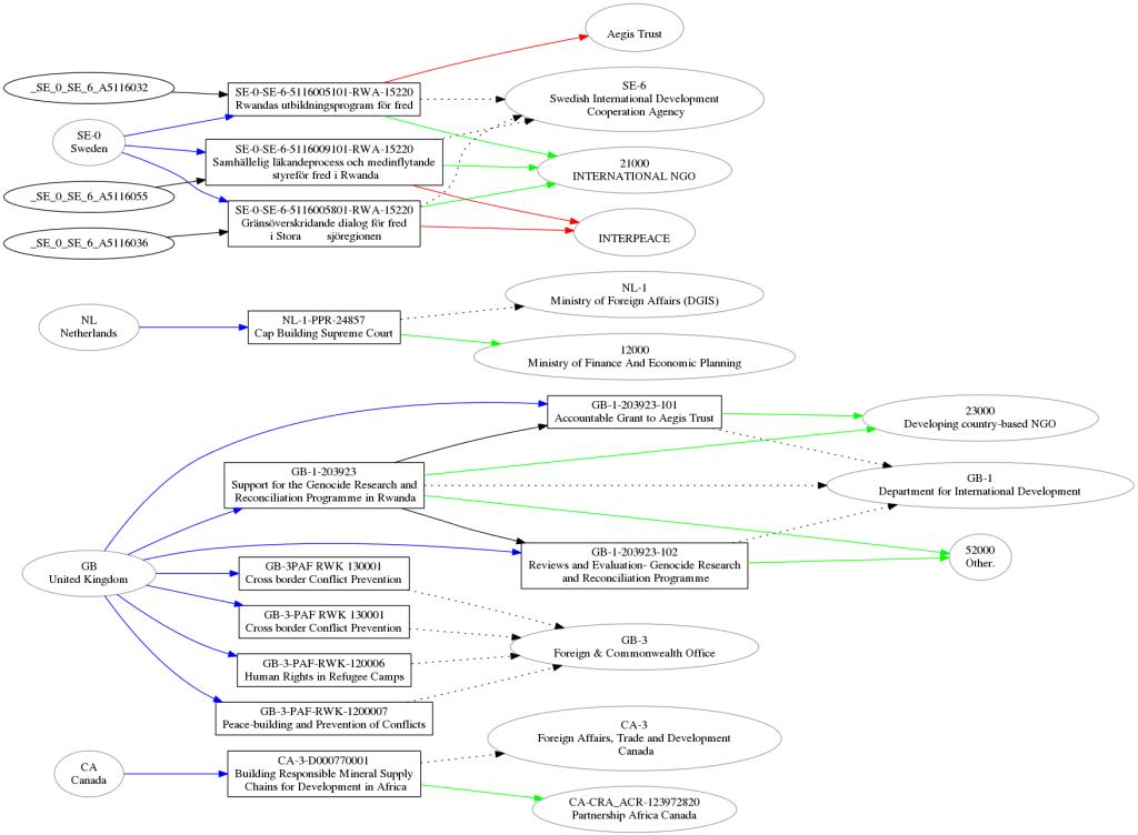 IATI Activities structure